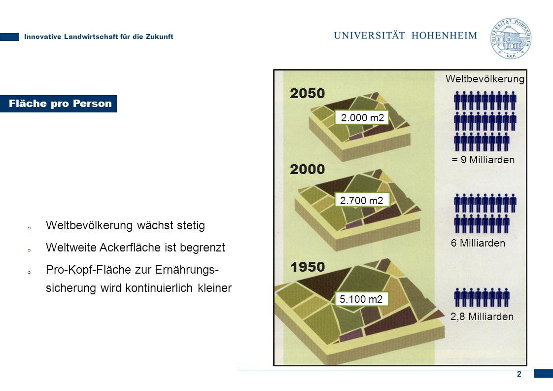 2 Fläche pro Person Innovative Landwirtschaft für die Zukunft 2050 2000 1950 2.000 m2 2.700 m2 5.100 m2 Weltbevölkerung ≈ 9 Milliarden 6 Milliarden 2,