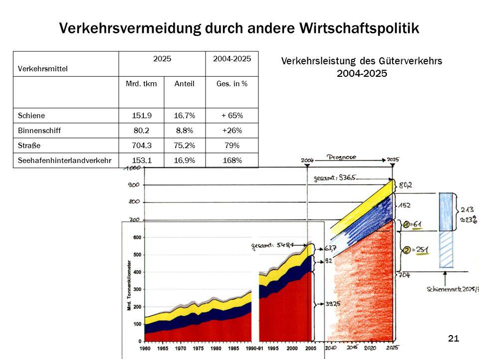 Verkehrsvermeidung durch andere Wirtschaftspolitik Verkehrsleistung des Güterverkehrs 2004-2025 Verkehrsmittel 20252004-2025 Mrd. tkmAnteilGes. in % S