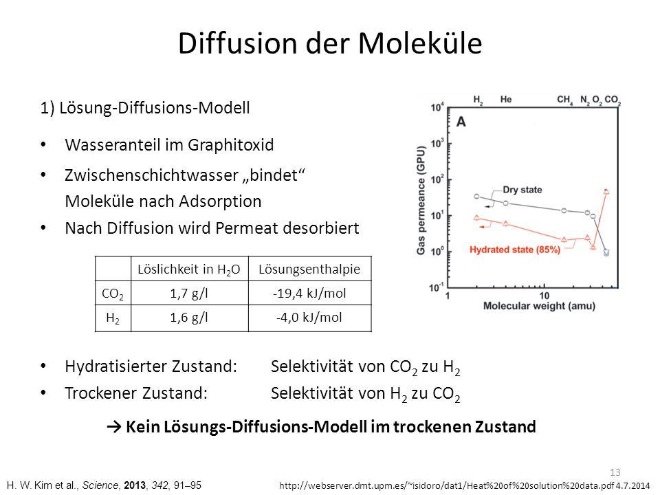 Diffusion der Moleküle 2) Knudsen-Diffusion Mittlere freie Weglänge: Moleküle stoßen an Porenwände Diffusionshemmung von H 2 stärker als von CO 2 Selektivität von CO 2 zu H 2 → Gegensätzliche Selektivität gemessen → Graphitoxid keine poröse Substanz → Keine Knudsen-Diffusion 14 λ = Mittlere freie Weglänge d = Durchmesser Mittlere freie Weglänge λ (20°, 1 bar) G.