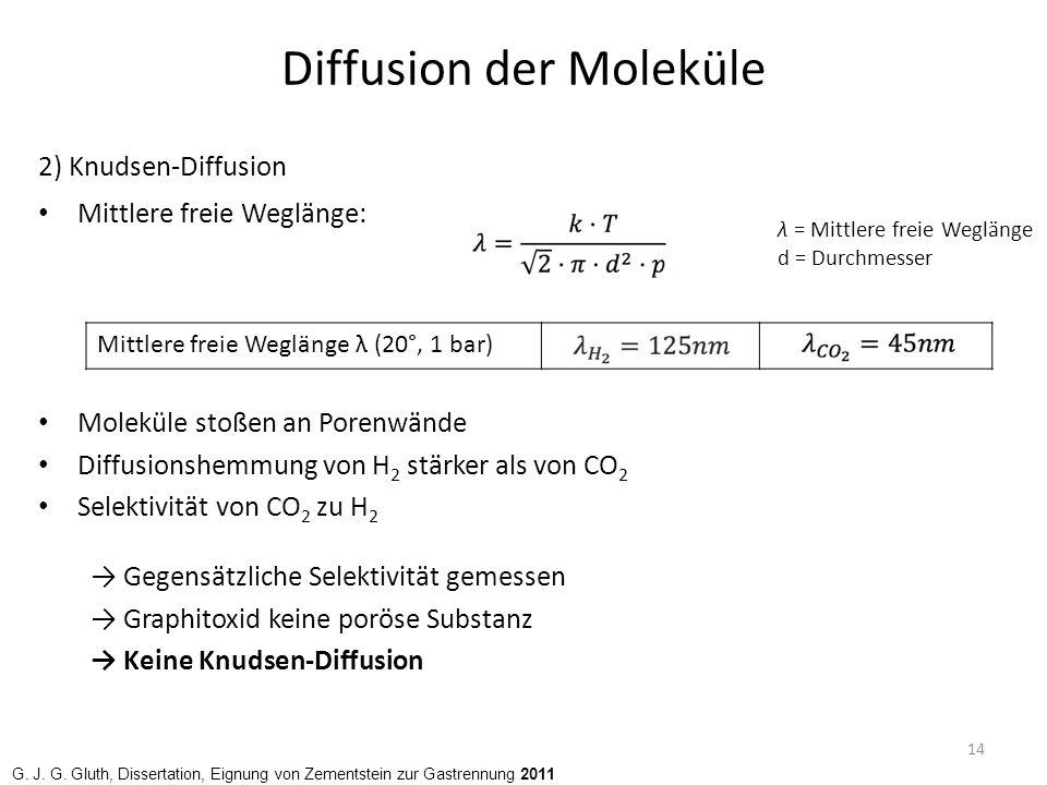 Diffusion der Moleküle 3) Molekularsiebmodell Transport durch intrinsische Defekte im Graphitoxid Moleküle mit großem Durchmesser zu groß für Defekte Selektive Auftrennung von H 2 und CO 2 → Molekularsieb-Modell kann Selektivität von H 2 zu CO 2 erklären 15 H.