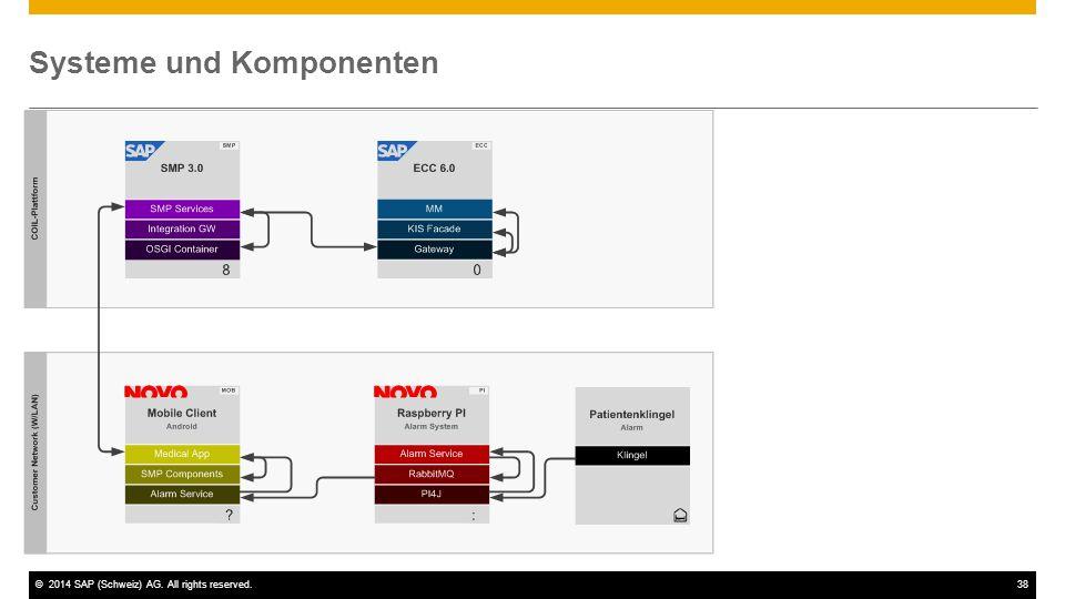 ©2014 SAP (Schweiz) AG. All rights reserved.38 Systeme und Komponenten
