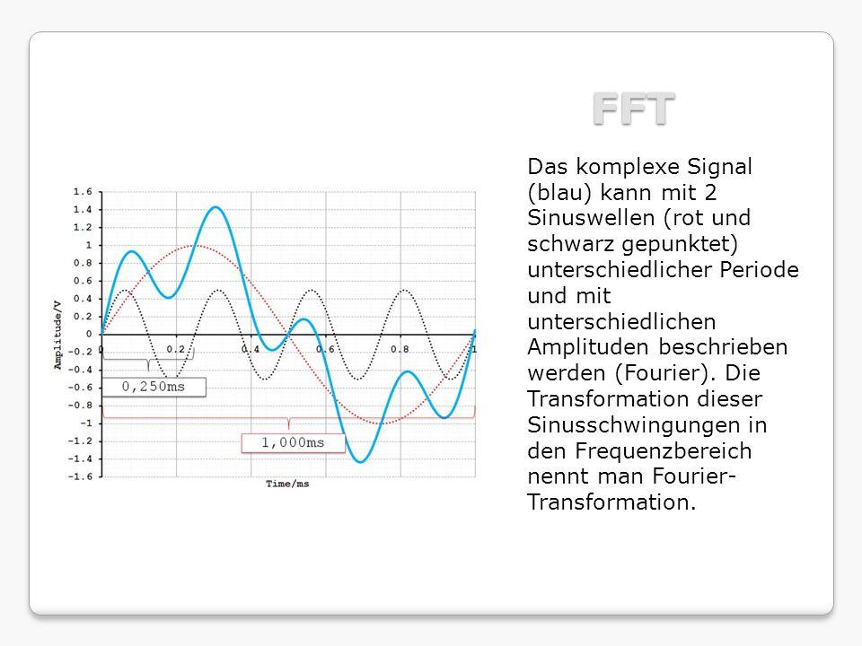FFT Das komplexe Signal (blau) kann mit 2 Sinuswellen (rot und schwarz gepunktet) unterschiedlicher Periode und mit unterschiedlichen Amplituden besch