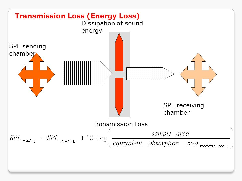 SPL sending chamber SPL receiving chamber Dissipation of sound energy Transmission Loss Transmission Loss (Energy Loss)
