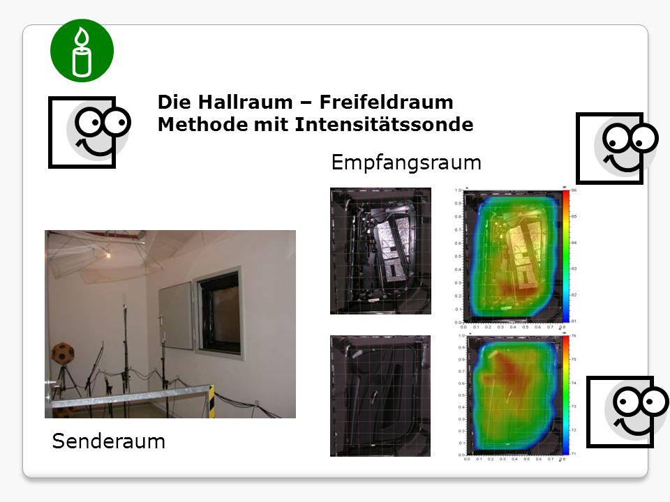  Die Hallraum – Freifeldraum Methode mit Intensitätssonde Senderaum Empfangsraum
