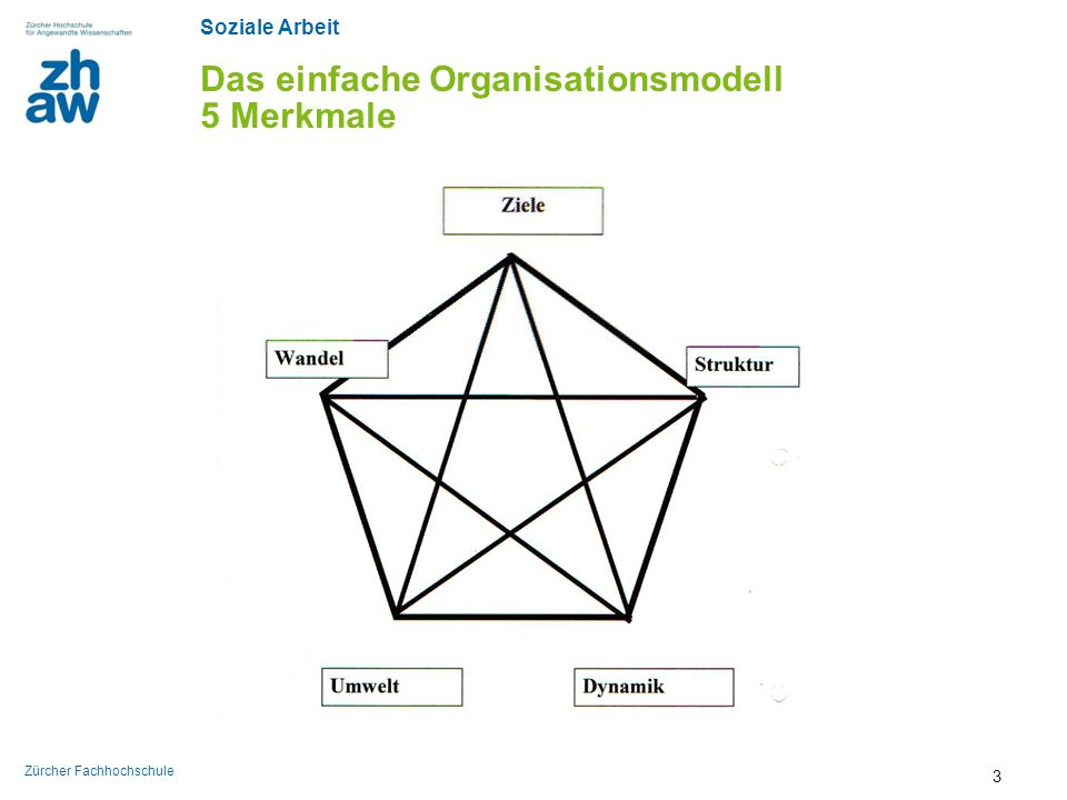 Soziale Arbeit Zürcher Fachhochschule Zweck von Organisationstheorien 3/5 Die Organisationstheorie gibt es nicht.