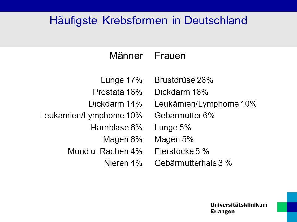 Häufigste Krebsformen in Deutschland Männer Lunge 17% Prostata 16% Dickdarm 14% Leukämien/Lymphome 10% Harnblase 6% Magen 6% Mund u. Rachen 4% Nieren