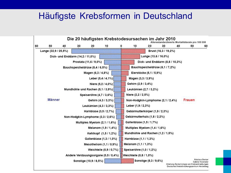 Häufigste Krebsformen in Deutschland