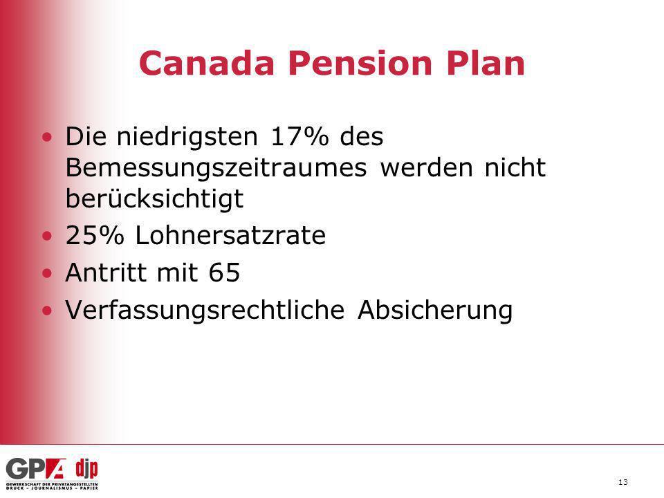Canada Pension Plan Die niedrigsten 17% des Bemessungszeitraumes werden nicht berücksichtigt 25% Lohnersatzrate Antritt mit 65 Verfassungsrechtliche A