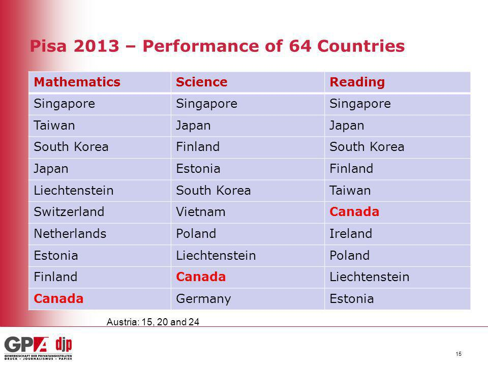 Pisa 2013 – Performance of 64 Countries MathematicsScienceReading Singapore TaiwanJapan South KoreaFinlandSouth Korea JapanEstoniaFinland Liechtenstei