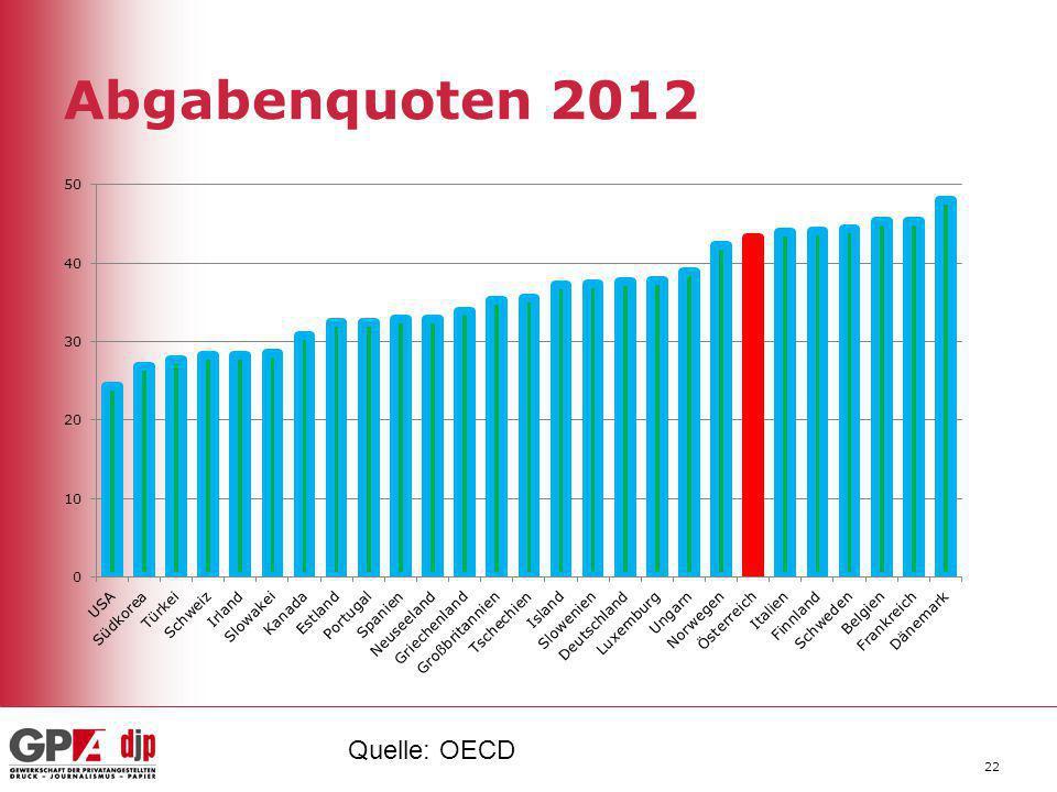 Abgabenquoten 2012 22 Quelle: OECD