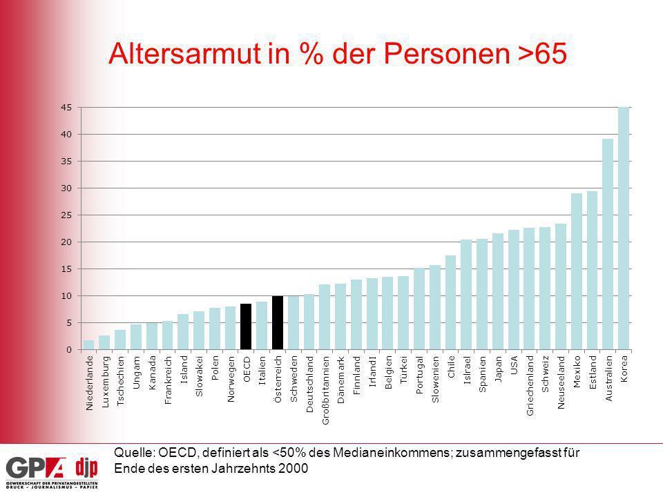 Altersarmut in % der Personen >65 Quelle: OECD, definiert als <50% des Medianeinkommens; zusammengefasst für Ende des ersten Jahrzehnts 2000