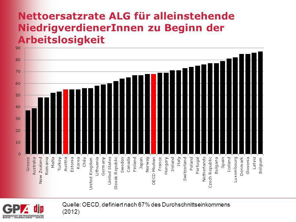 Nettoersatzrate ALG für alleinstehende NiedrigverdienerInnen zu Beginn der Arbeitslosigkeit Quelle: OECD, definiert nach 67% des Durchschnittseinkomme