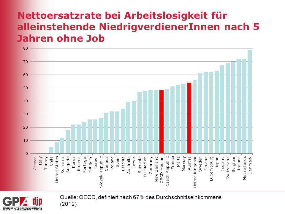 Nettoersatzrate bei Arbeitslosigkeit für alleinstehende NiedrigverdienerInnen nach 5 Jahren ohne Job Quelle: OECD, definiert nach 67% des Durchschnitt