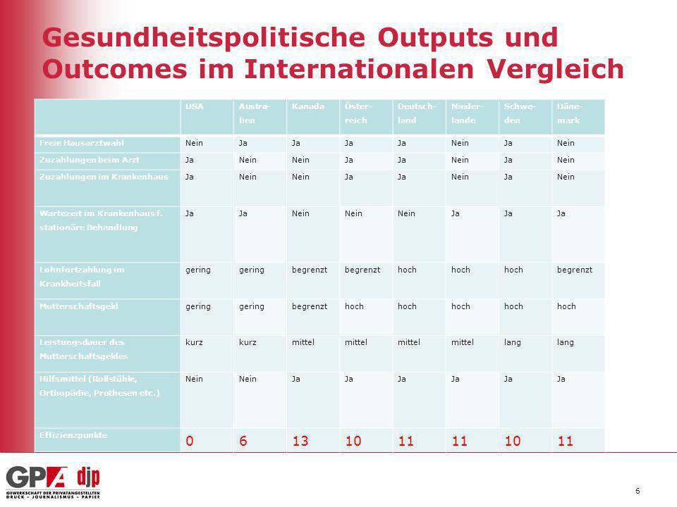 Gesundheitspolitische Outputs und Outcomes im Internationalen Vergleich 6 USA Austra- lien Kanada Öster- reich Deutsch- land Nieder- lande Schwe- den