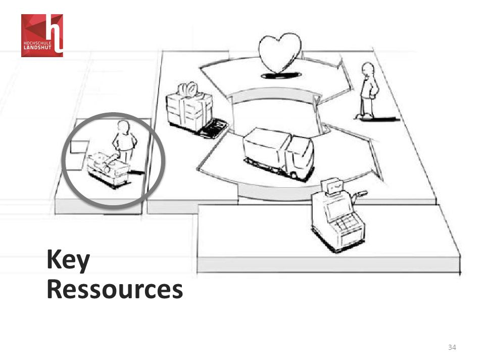 Key Ressources 34