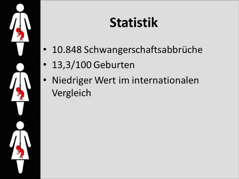 Statistik 10.848 Schwangerschaftsabbrüche 13,3/100 Geburten Niedriger Wert im internationalen Vergleich