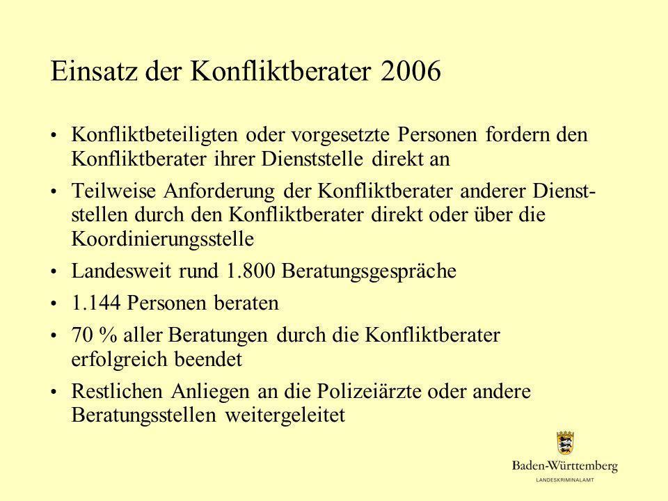 Einsatz der Konfliktberater 2006 Konfliktbeteiligten oder vorgesetzte Personen fordern den Konfliktberater ihrer Dienststelle direkt an Teilweise Anfo