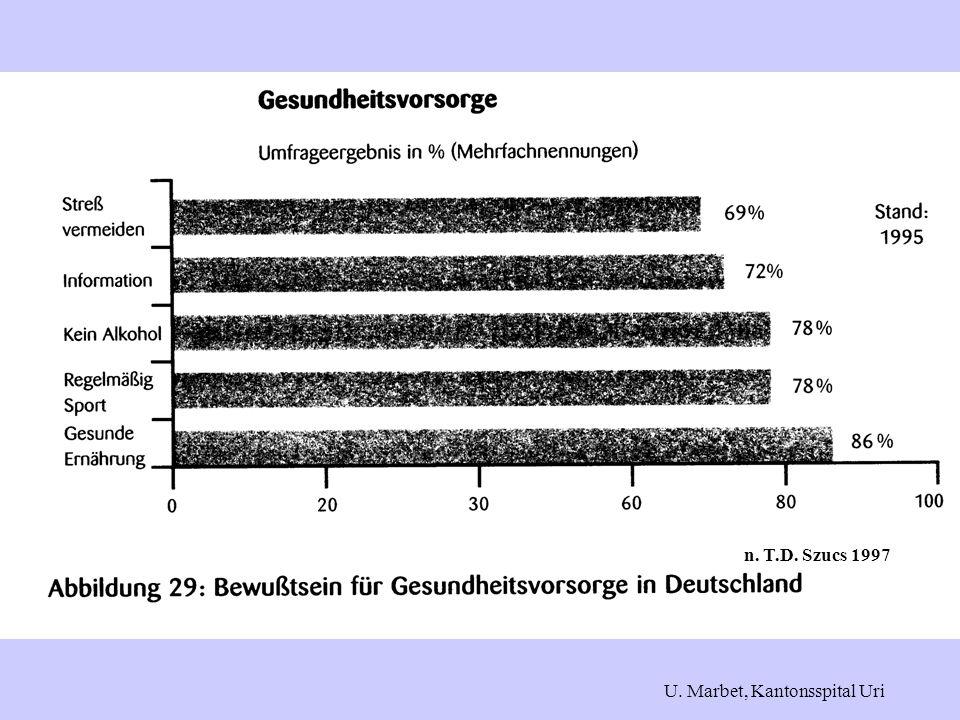 n. T.D. Szucs 1997 U. Marbet, Kantonsspital Uri