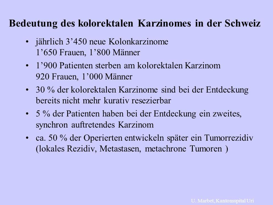 Bedeutung des kolorektalen Karzinomes in der Schweiz jährlich 3'450 neue Kolonkarzinome 1'650 Frauen, 1'800 Männer 1'900 Patienten sterben am kolorektalen Karzinom 920 Frauen, 1'000 Männer 30 % der kolorektalen Karzinome sind bei der Entdeckung bereits nicht mehr kurativ resezierbar 5 % der Patienten haben bei der Entdeckung ein zweites, synchron auftretendes Karzinom ca.