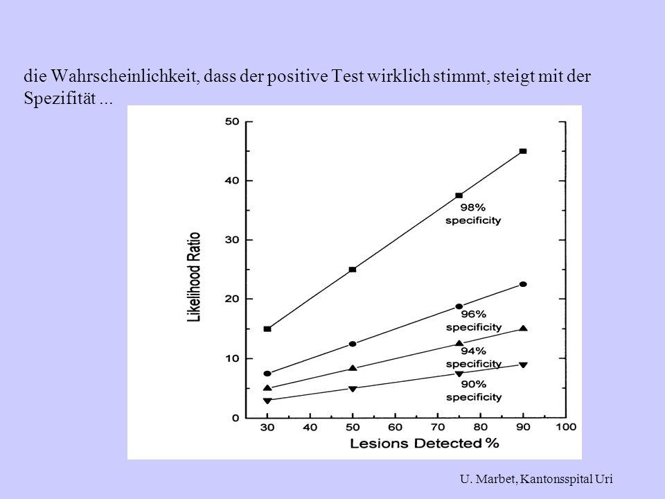 die Wahrscheinlichkeit, dass der positive Test wirklich stimmt, steigt mit der Spezifität...