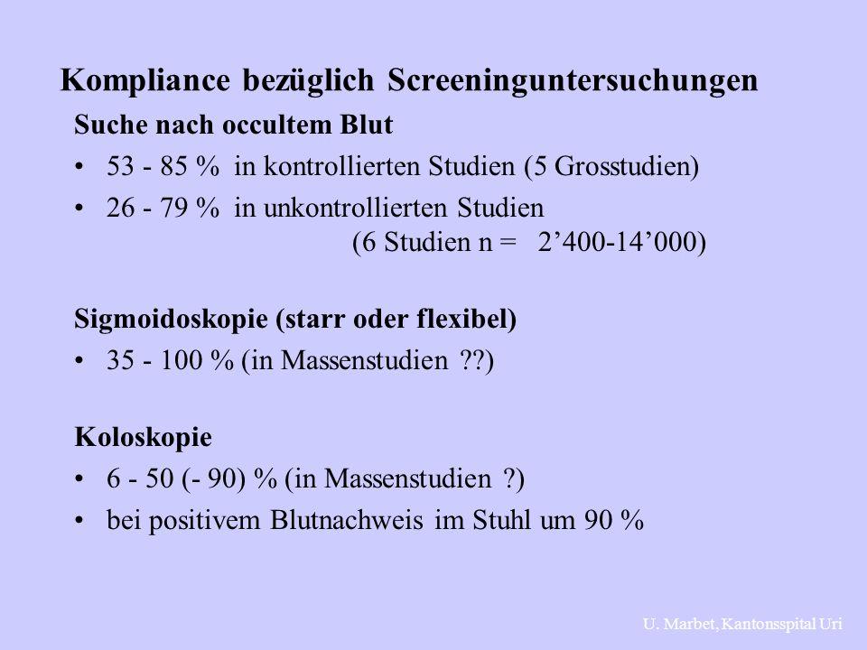 Kompliance bezüglich Screeninguntersuchungen Suche nach occultem Blut 53 - 85 % in kontrollierten Studien (5 Grosstudien) 26 - 79 % in unkontrollierten Studien (6 Studien n = 2'400-14'000) Sigmoidoskopie (starr oder flexibel) 35 - 100 % (in Massenstudien ??) Koloskopie 6 - 50 (- 90) % (in Massenstudien ?) bei positivem Blutnachweis im Stuhl um 90 % U.