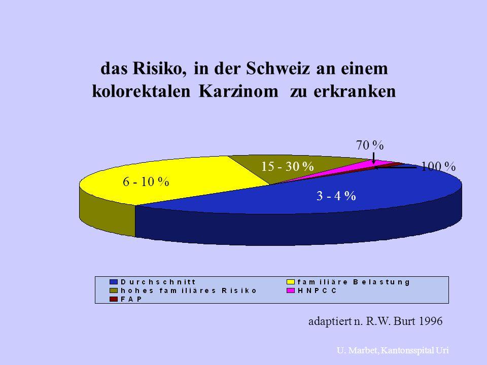das Risiko, in der Schweiz an einem kolorektalen Karzinom zu erkranken 3 - 4 % 6 - 10 % 15 - 30 % 70 % 100 % adaptiert n. R.W. Burt 1996 U. Marbet, Ka