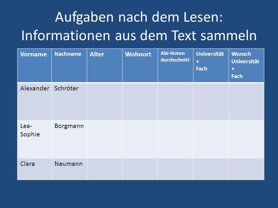 Aufgaben nach dem Lesen: Informationen aus dem Text sammeln Vorname Nachname AlterWohnort Abi-Noten durchschnitt Universität + Fach Wunsch Universität
