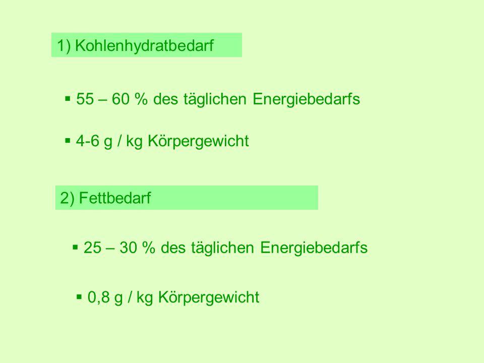 1) Kohlenhydratbedarf 2) Fettbedarf  55 – 60 % des täglichen Energiebedarfs  4-6 g / kg Körpergewicht  25 – 30 % des täglichen Energiebedarfs  0,8 g / kg Körpergewicht