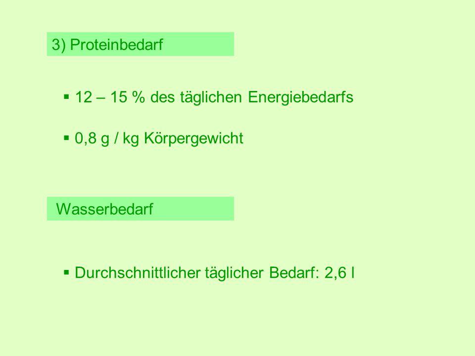 3) Proteinbedarf Wasserbedarf  12 – 15 % des täglichen Energiebedarfs  0,8 g / kg Körpergewicht  Durchschnittlicher täglicher Bedarf: 2,6 l