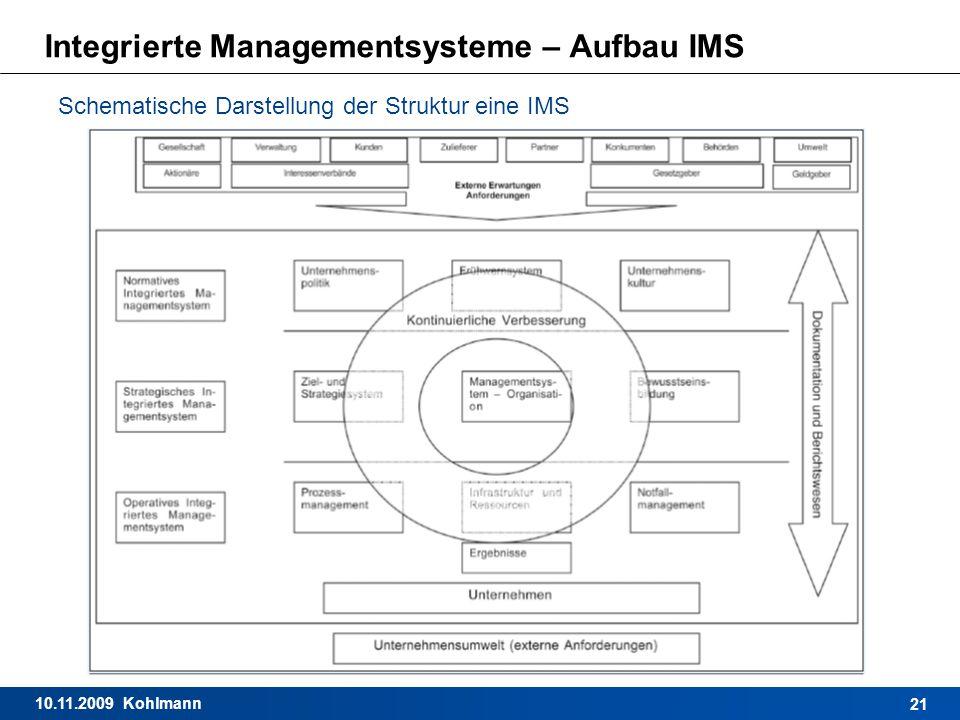 10.11.2009 Kohlmann 21 Integrierte Managementsysteme – Aufbau IMS Schematische Darstellung der Struktur eine IMS