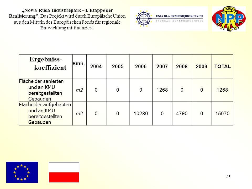 25 Ergebniss- koeffizient Einh. 200420052006200720082009TOTAL Fl äche der sanierten und an KMU bereitgestellten Gebäuden m2000126800 Fl äche der aufge