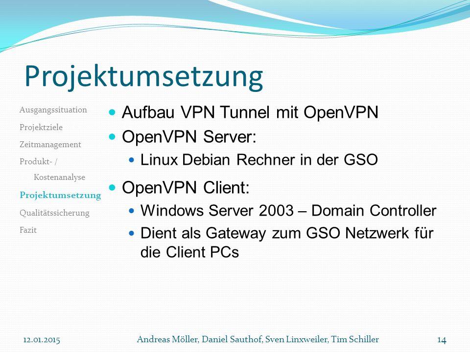 Projektumsetzung Aufbau VPN Tunnel mit OpenVPN OpenVPN Server: Linux Debian Rechner in der GSO OpenVPN Client: Windows Server 2003 – Domain Controller Dient als Gateway zum GSO Netzwerk für die Client PCs 12.01.2015Andreas Möller, Daniel Sauthof, Sven Linxweiler, Tim Schiller 14 Ausgangssituation Projektziele Zeitmanagement Produkt- / Kostenanalyse Projektumsetzung Qualitätssicherung Fazit