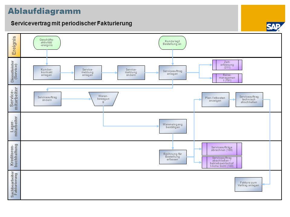 Ablaufdiagramm Servicevertrag mit periodischer Fakturierung Service- mitarbeiter Lager- mitarbeiter Sachbearbeiter Fakturierung Ereignis Kreditoren- b