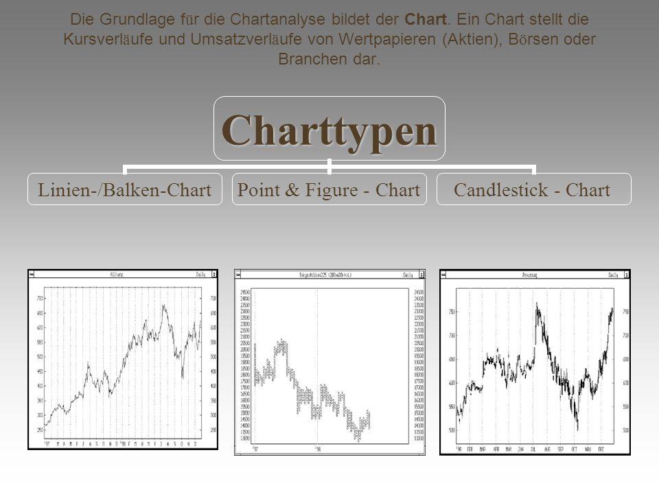 Die Grundlage f ü r die Chartanalyse bildet der Chart. Ein Chart stellt die Kursverl ä ufe und Umsatzverl ä ufe von Wertpapieren (Aktien), B ö rsen od