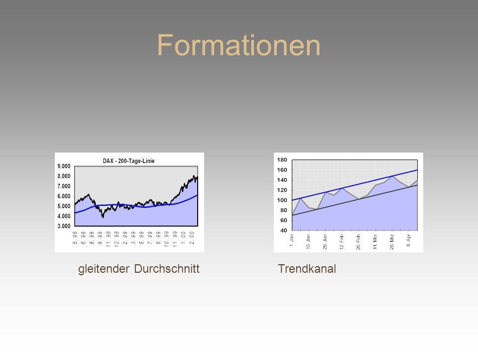 Formationen gleitender DurchschnittTrendkanal
