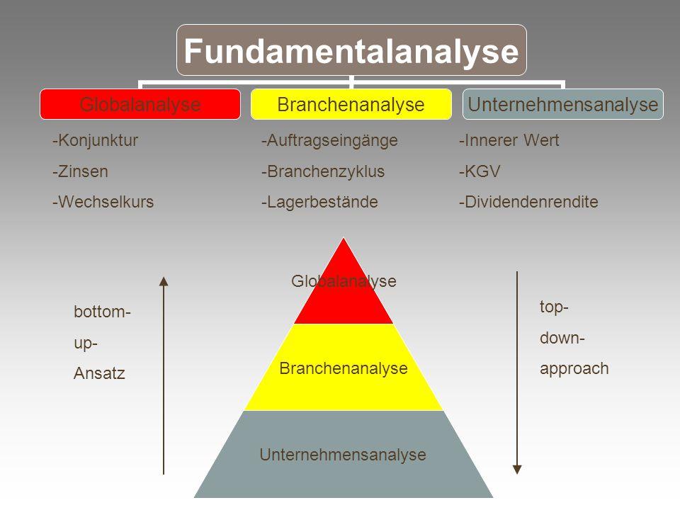 Fundamentalanalyse GlobalanalyseBranchenanalyseUnternehmensanalyse -Konjunktur -Zinsen -Wechselkurs -Auftragseingänge -Branchenzyklus -Lagerbestände -