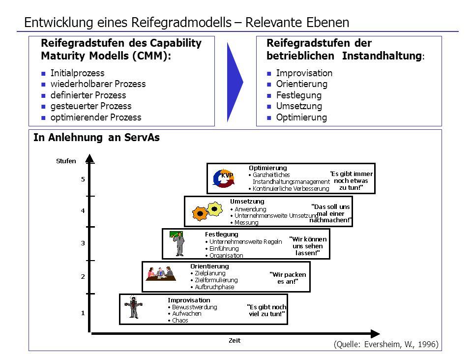 Entwicklung eines Reifegradmodells – Relevante Ebenen Reifegradstufen des Capability Maturity Modells (CMM): Initialprozess wiederholbarer Prozess def