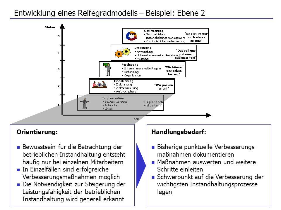 Entwicklung eines Reifegradmodells – Beispiel: Ebene 2 Orientierung: Bewusstsein für die Betrachtung der betrieblichen Instandhaltung entsteht häufig
