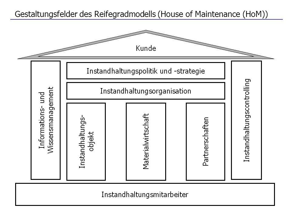 Gestaltungsfelder des Reifegradmodells (House of Maintenance (HoM))