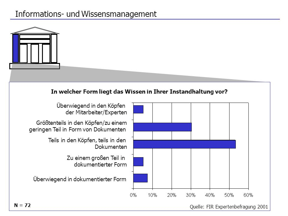 Informations- und Wissensmanagement Überwiegend in den Köpfen der Mitarbeiter/Experten Größtenteils in den Köpfen/zu einem geringen Teil in Form von D