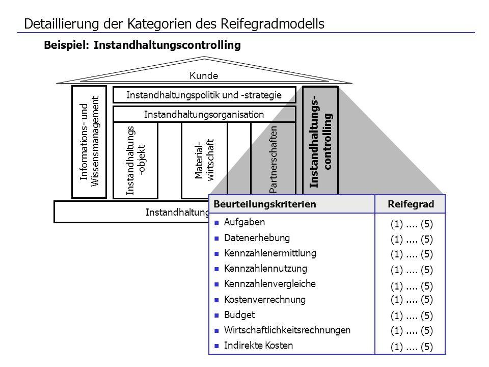 Detaillierung der Kategorien des Reifegradmodells Kunde Instandhaltungsorganisation Informations- und Wissensmanagement Material- wirtschaft Partnersc