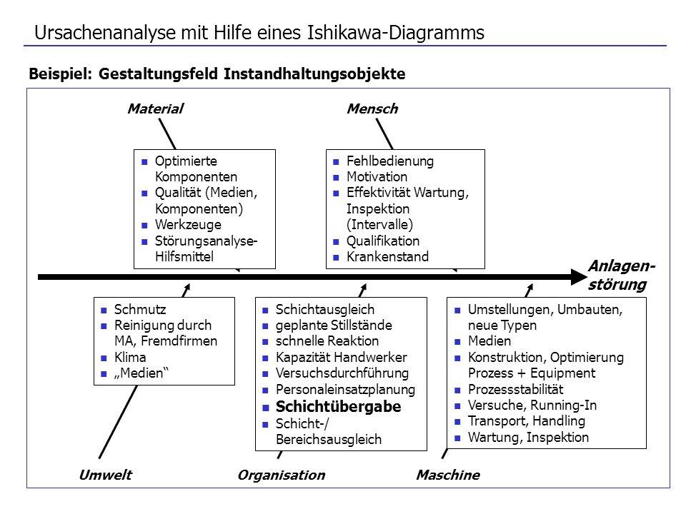 Ursachenanalyse mit Hilfe eines Ishikawa-Diagramms Beispiel: Gestaltungsfeld Instandhaltungsobjekte MaterialMensch Anlagen- störung UmweltOrganisation