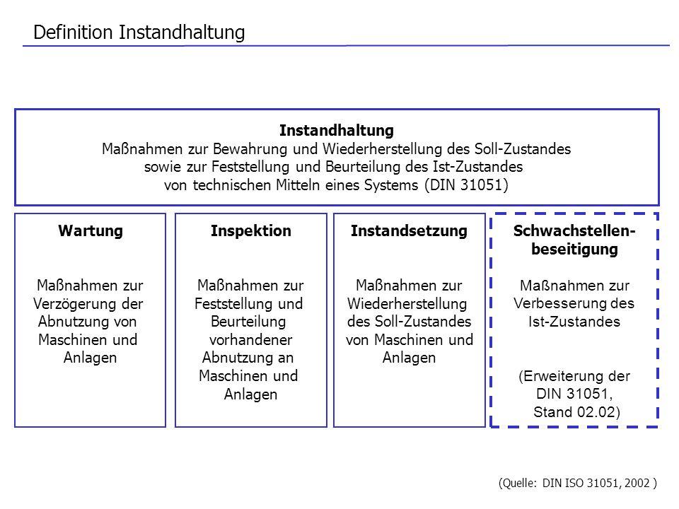 Definition Instandhaltung Schwachstellen- beseitigung Maßnahmen zur Verbesserung des Ist-Zustandes (Erweiterung der DIN 31051, Stand 02.02) Wartung Ma