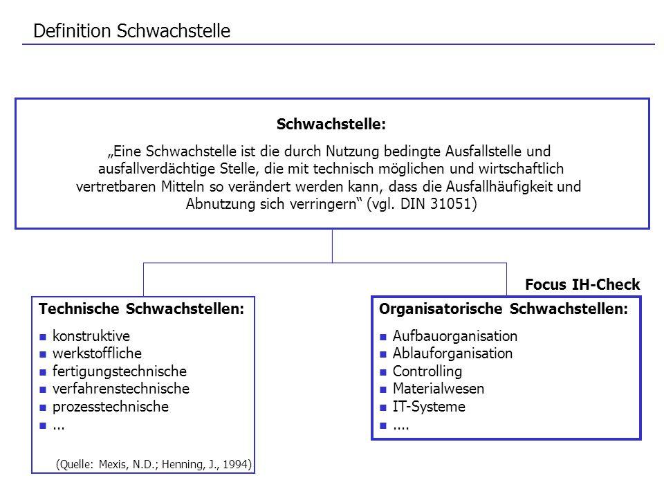 Definition Schwachstelle Technische Schwachstellen: konstruktive werkstoffliche fertigungstechnische verfahrenstechnische prozesstechnische... Schwach