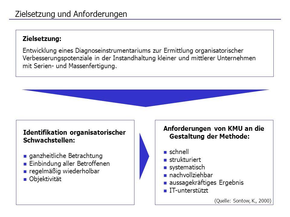 Zielsetzung und Anforderungen Anforderungen von KMU an die Gestaltung der Methode: schnell strukturiert systematisch nachvollziehbar aussagekräftiges