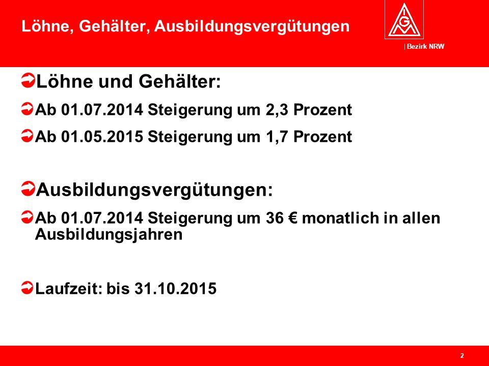 Bezirk NRW 2 Löhne, Gehälter, Ausbildungsvergütungen Löhne und Gehälter: Ab 01.07.2014 Steigerung um 2,3 Prozent Ab 01.05.2015 Steigerung um 1,7 Proze
