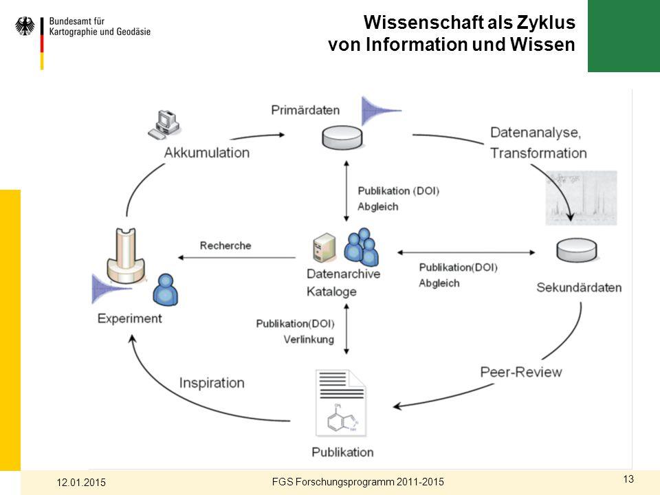 13 Wissenschaft als Zyklus von Information und Wissen FGS Forschungsprogramm 2011-2015 12.01.2015