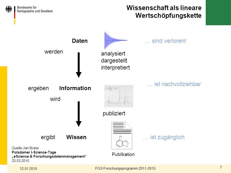 7 Wissenschaft als lineare Wertschöpfungskette FGS Forschungsprogramm 2011-2015 12.01.2015 analysiert dargestellt interpretiert werden ergebenInformat
