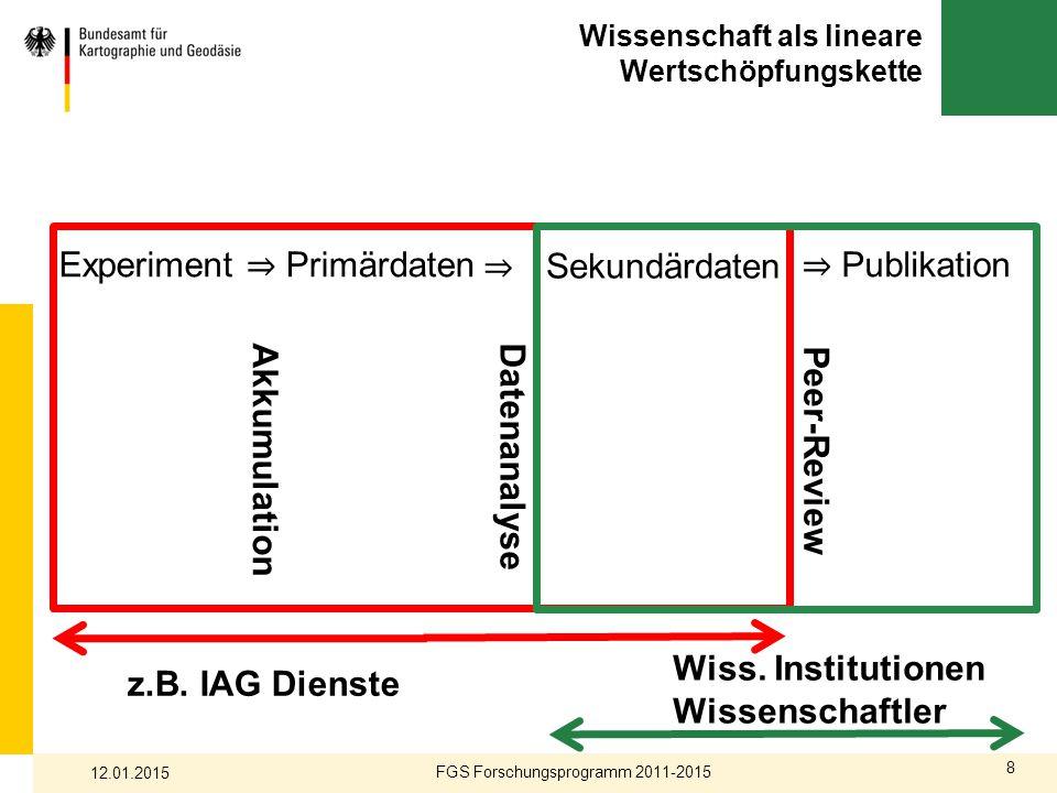 8 Wissenschaft als lineare Wertschöpfungskette FGS Forschungsprogramm 2011-2015 12.01.2015 AkkumulationDatenanalyse Peer-Review z.B. IAG Dienste Wiss.