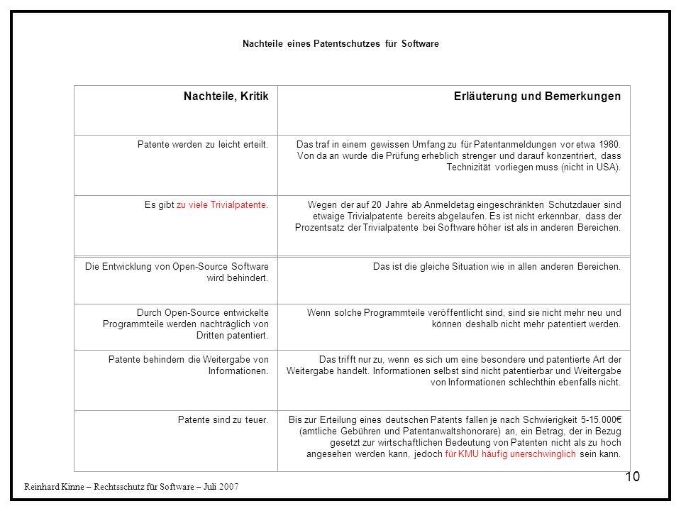 10 Reinhard Kinne – Rechtsschutz für Software – Juli 2007 Nachteile, KritikErläuterung und Bemerkungen Patente werden zu leicht erteilt.Das traf in ei
